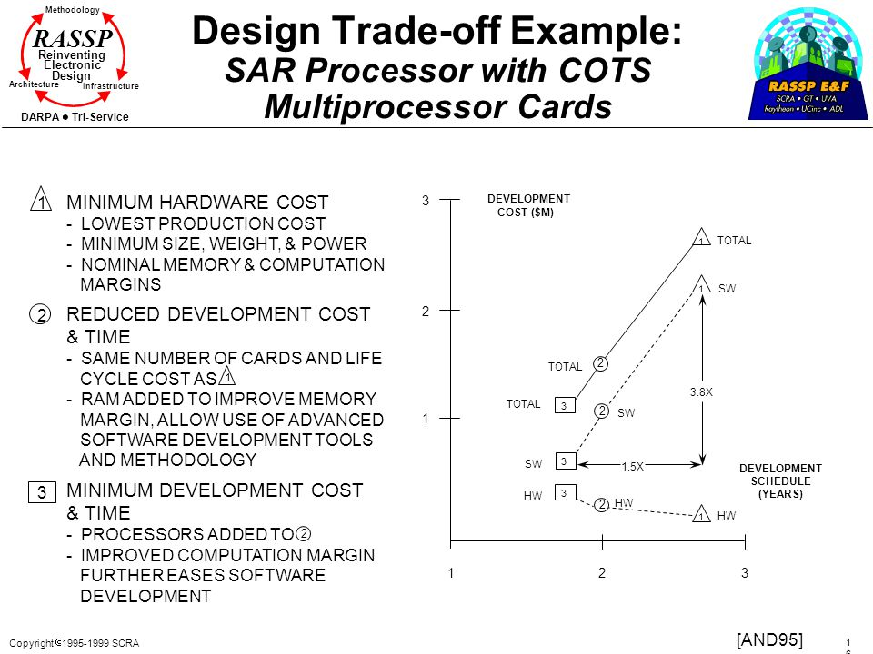 Design Trade-off Example: SAR Processor with COTS Multiprocessor Cards