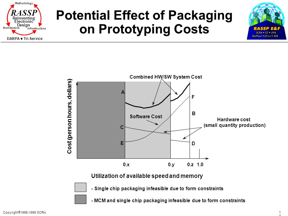 Potential Effect of Packaging on Prototyping Costs