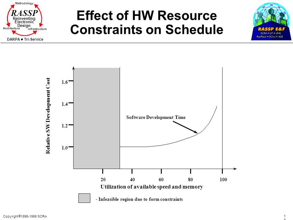 Effect of HW Resource Constraints on Schedule