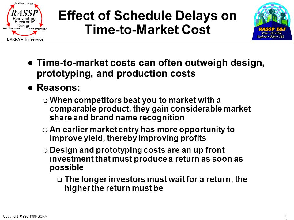 Effect of Schedule Delays on Time-to-Market Cost