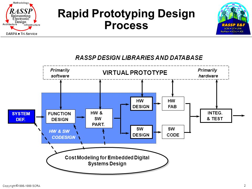 Rapid Prototyping Design Process