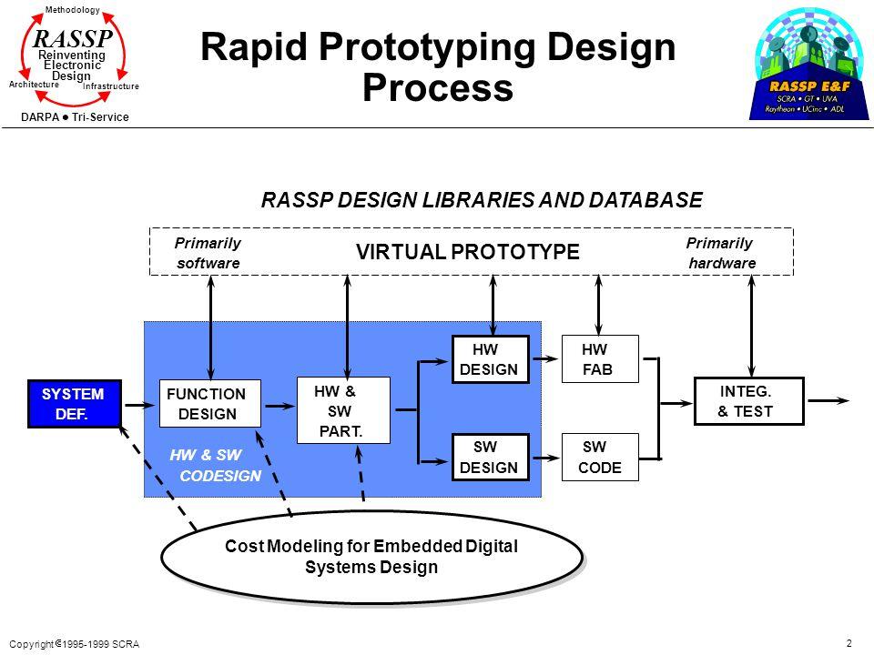 Rapid Prototyping Design Process