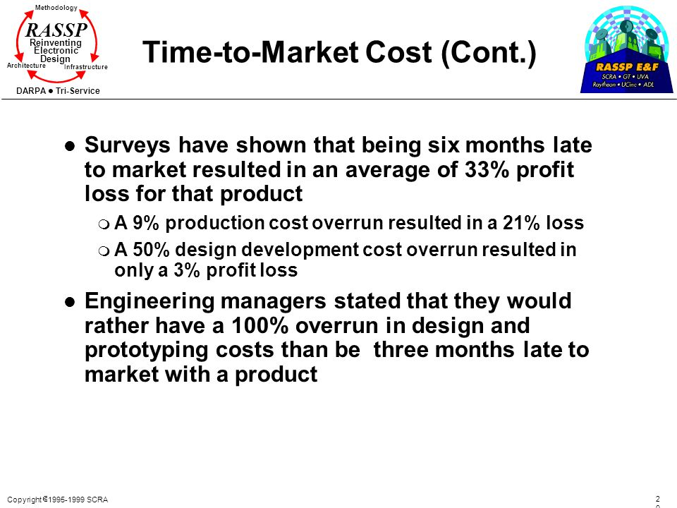 Time-to-Market Cost (Cont.)