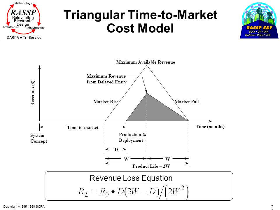Triangular Time-to-Market Cost Model