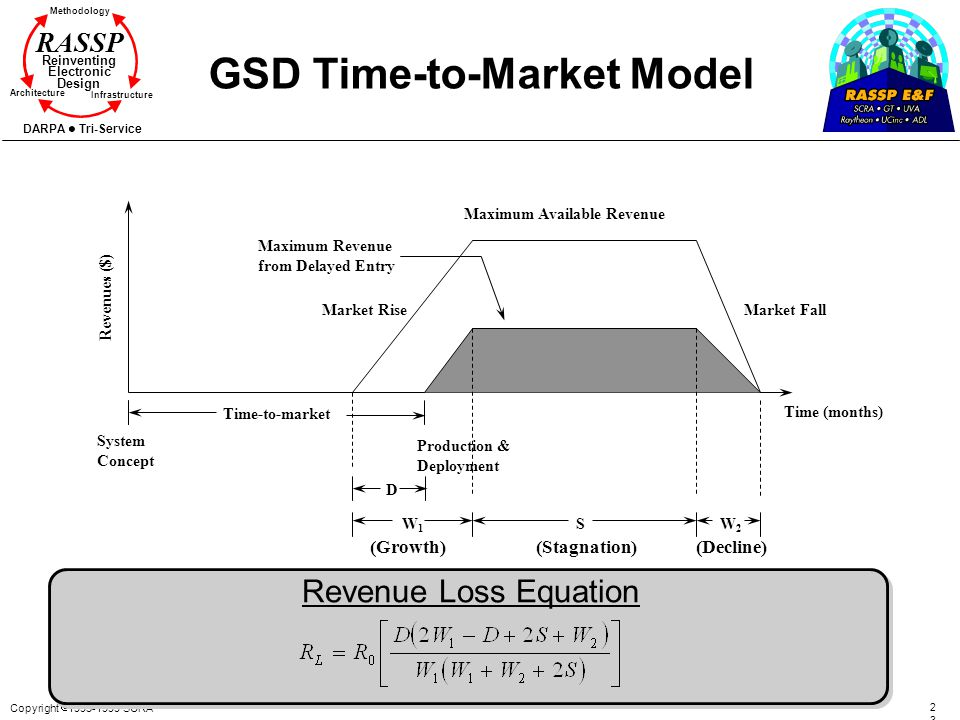 GSD Time-to-Market Model