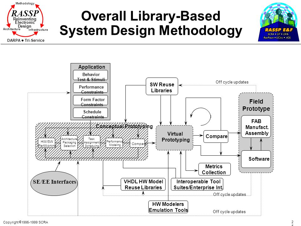 Overall Library-Based System Design Methodology