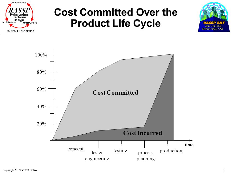 Cost Committed Over the Product Life Cycle