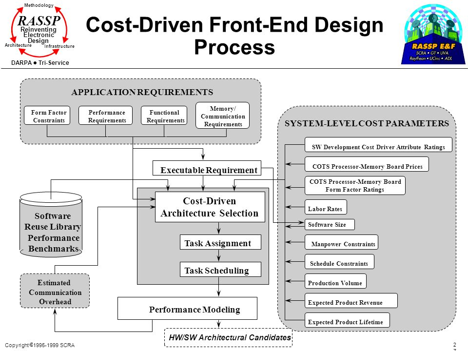 Cost-Driven Front-End Design Process