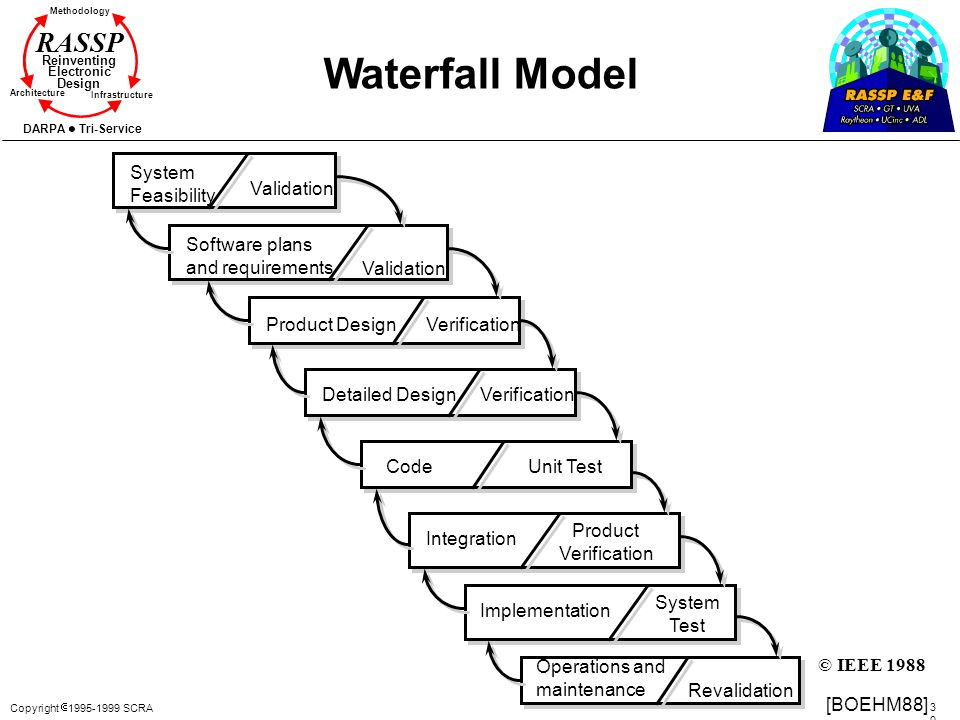 Waterfall Model System Feasibility Validation Software plans