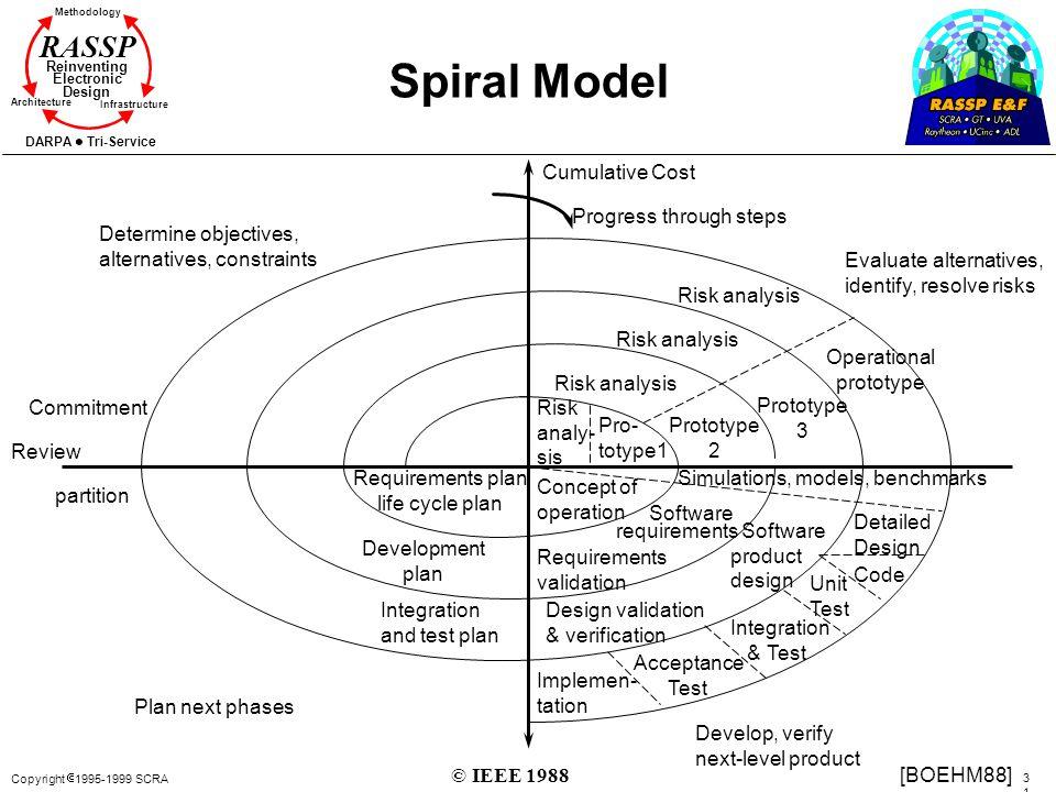 Spiral Model Cumulative Cost Progress through steps