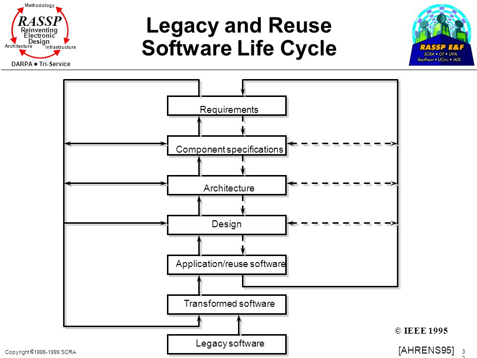 Legacy and Reuse Software Life Cycle