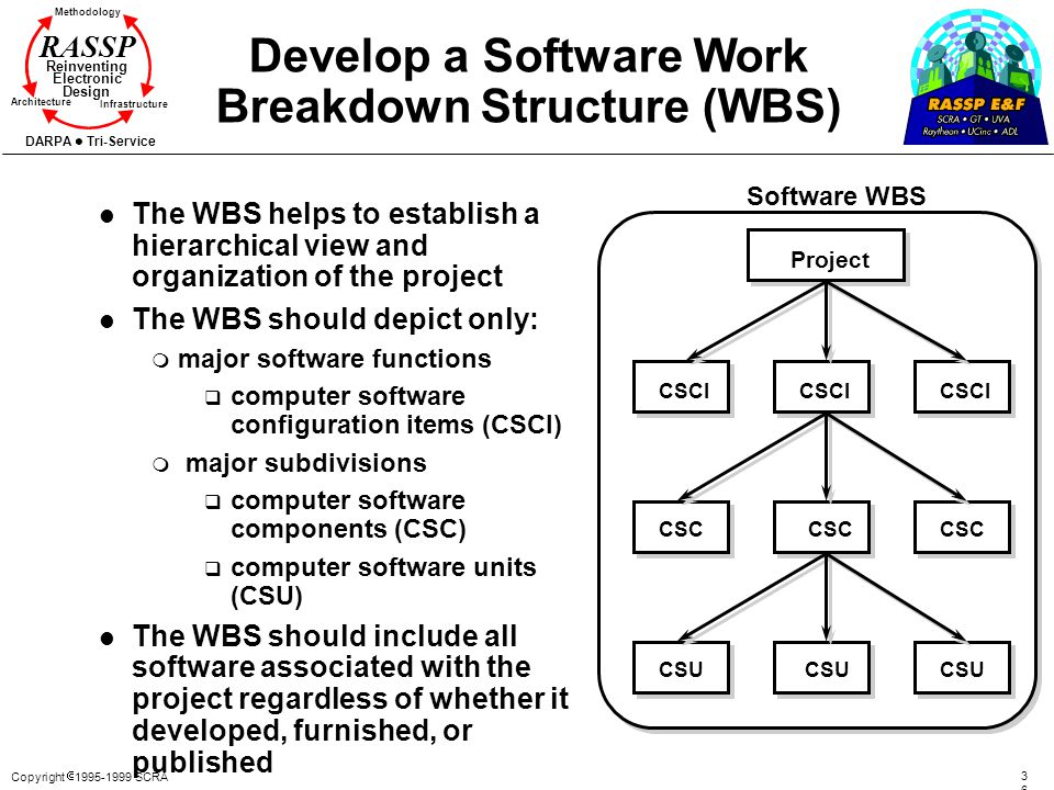 Develop a Software Work Breakdown Structure (WBS)