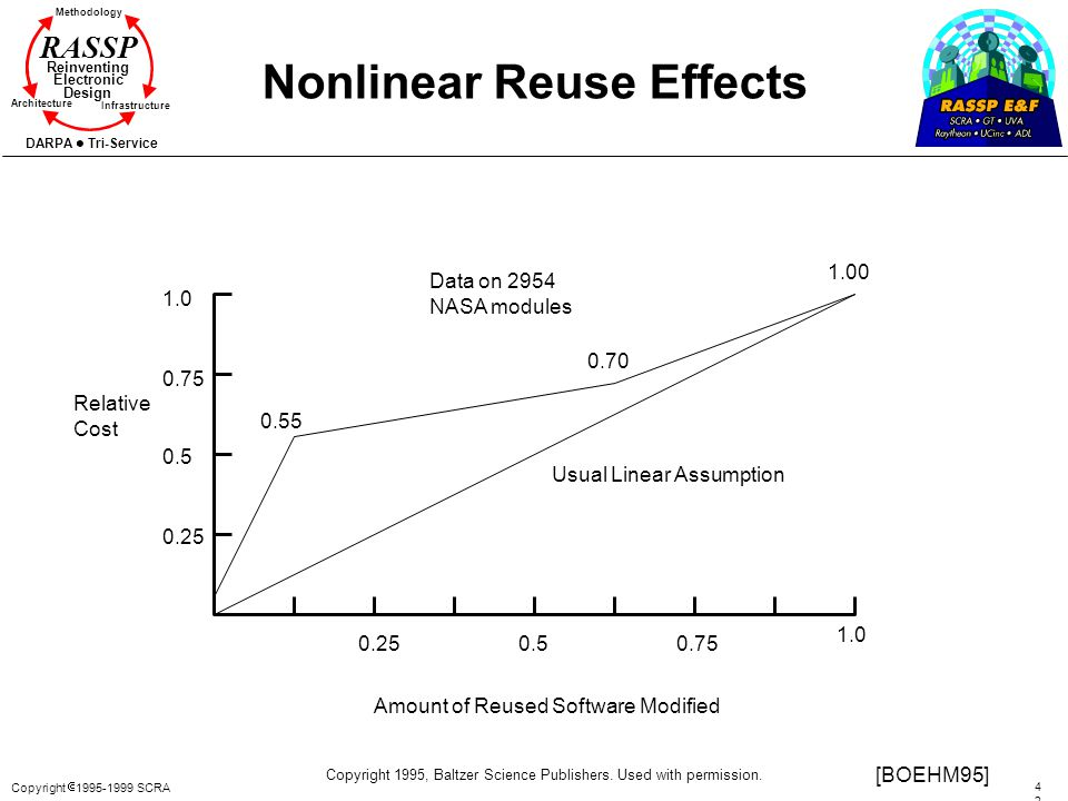 Nonlinear Reuse Effects