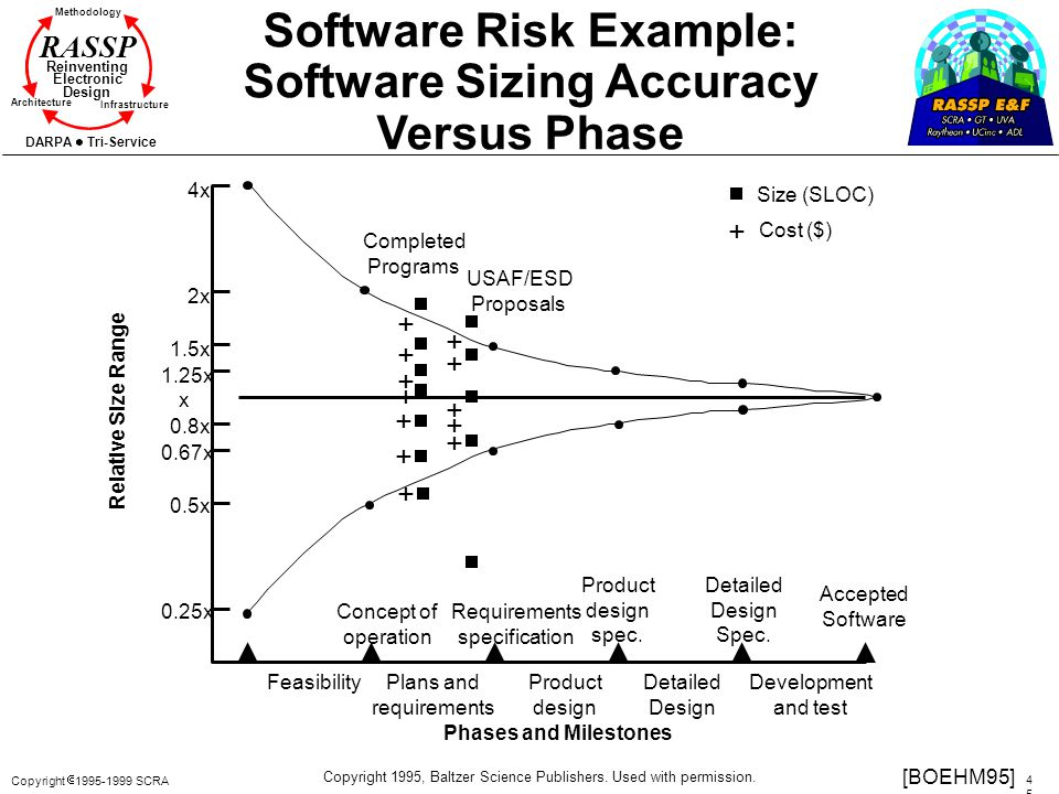 Software Risk Example: Software Sizing Accuracy Versus Phase