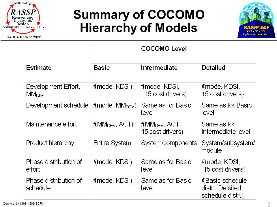 Summary of COCOMO Hierarchy of Models