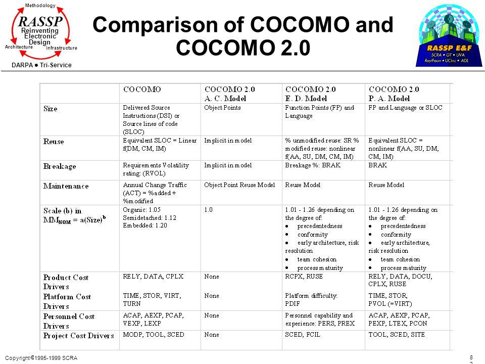Comparison of COCOMO and COCOMO 2.0