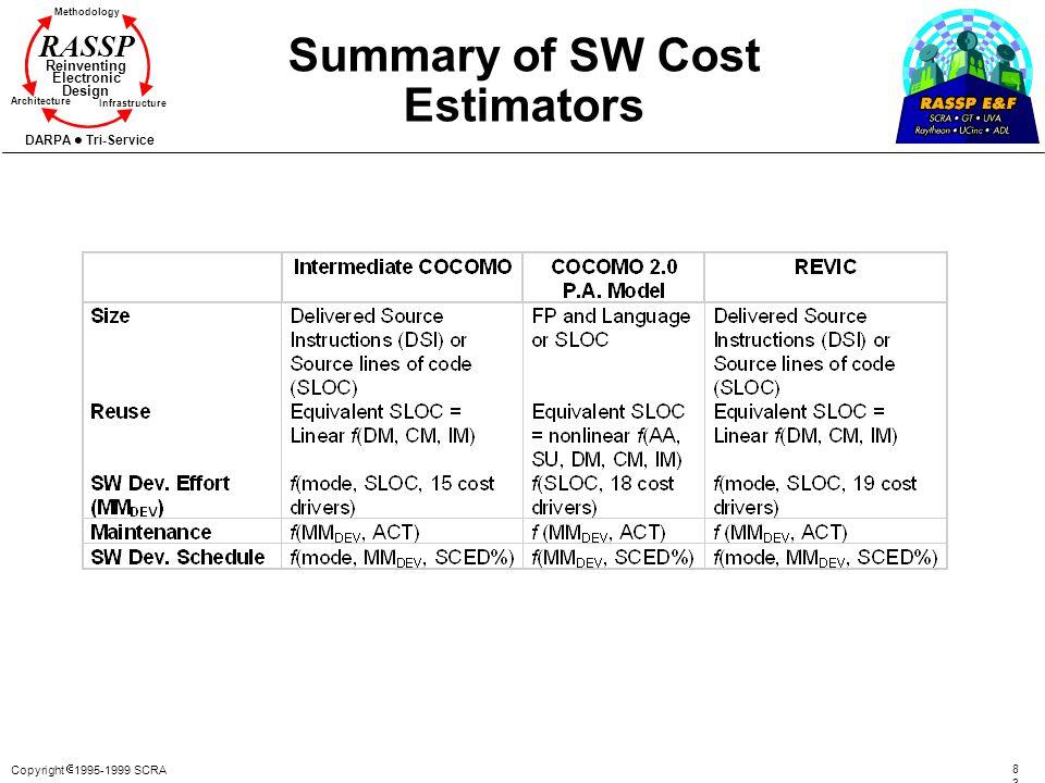 Summary of SW Cost Estimators