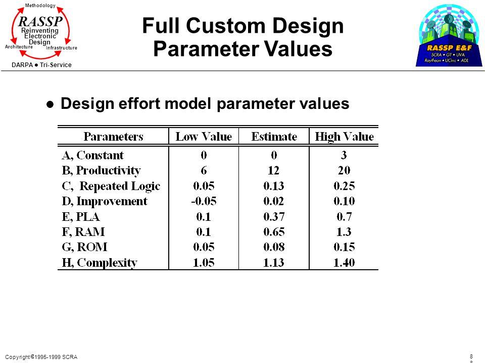 Full Custom Design Parameter Values