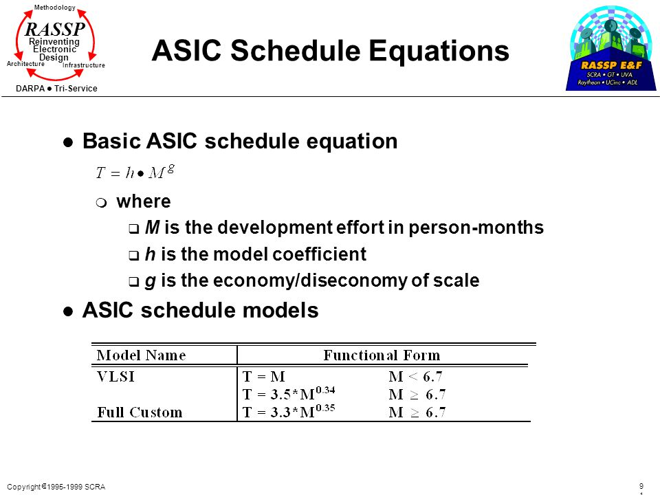 ASIC Schedule Equations