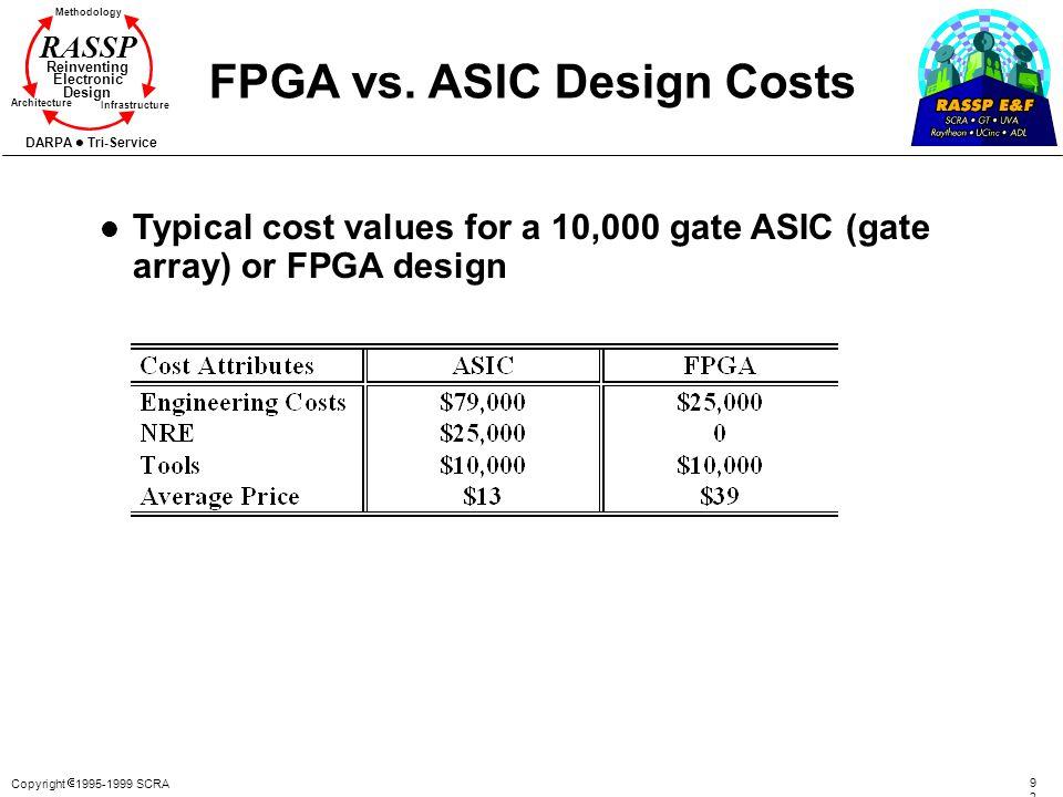FPGA vs. ASIC Design Costs