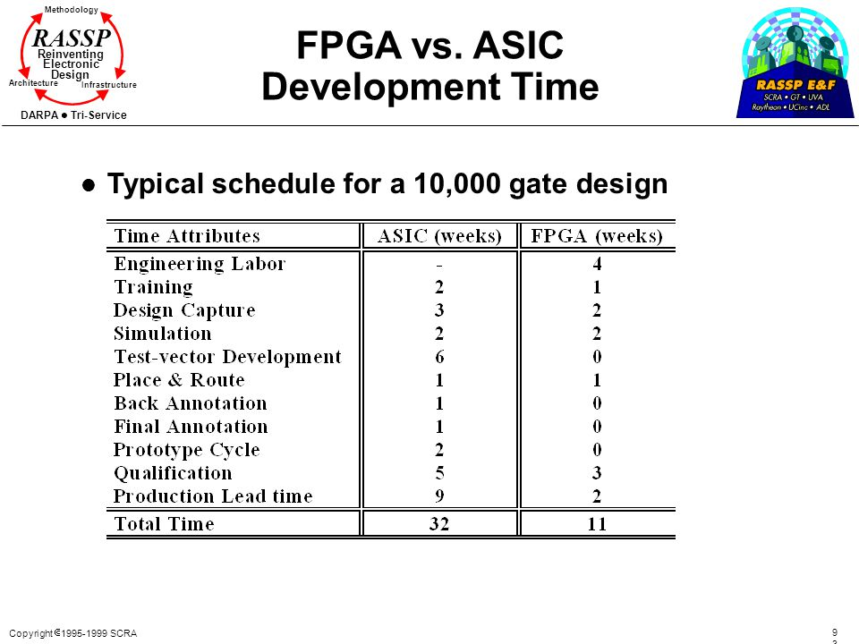 FPGA vs. ASIC Development Time