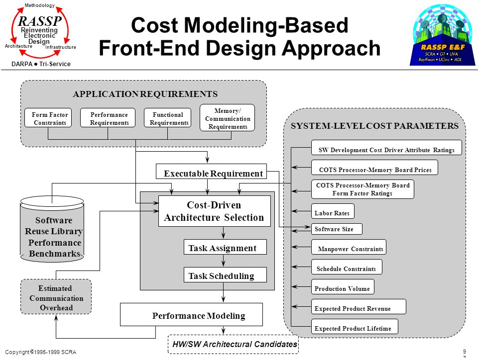 Cost Modeling-Based Front-End Design Approach