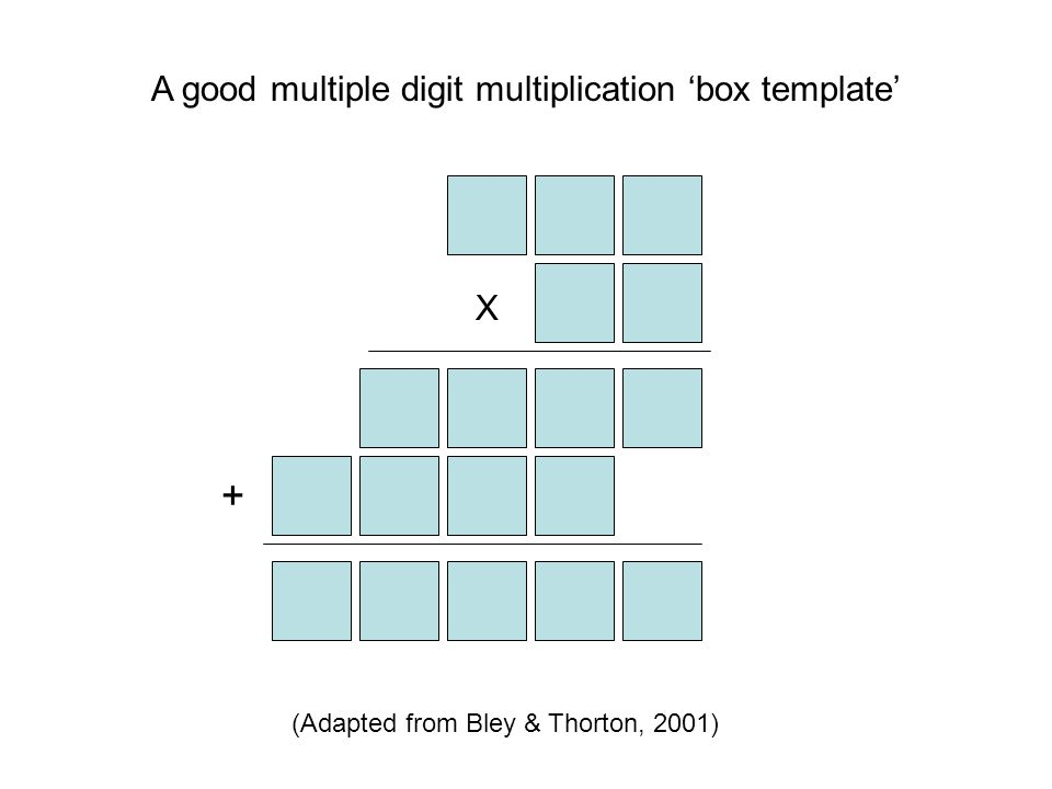 + A good multiple digit multiplication 'box template' X