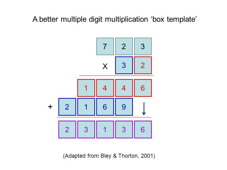 + A better multiple digit multiplication 'box template' 7 2 3 3 2 X 1