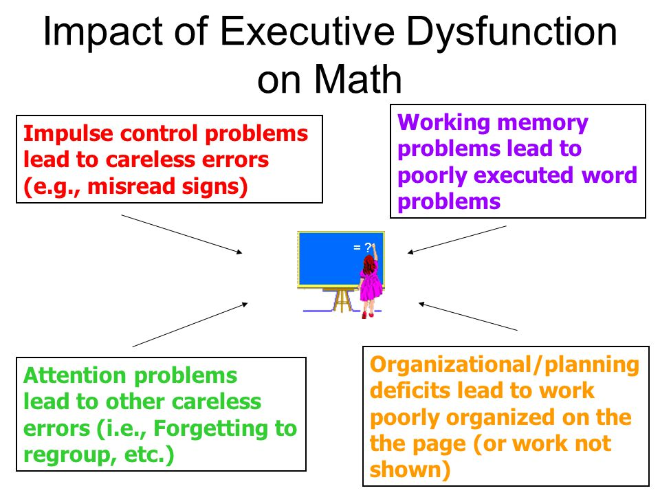 Impact of Executive Dysfunction on Math