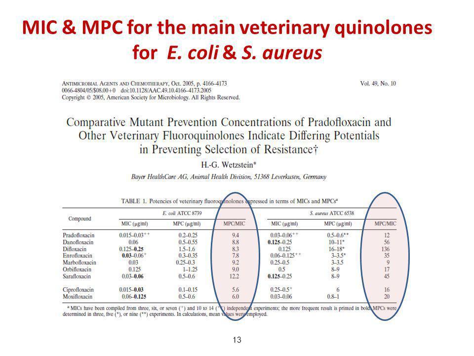 MIC & MPC for the main veterinary quinolones for E. coli & S. aureus