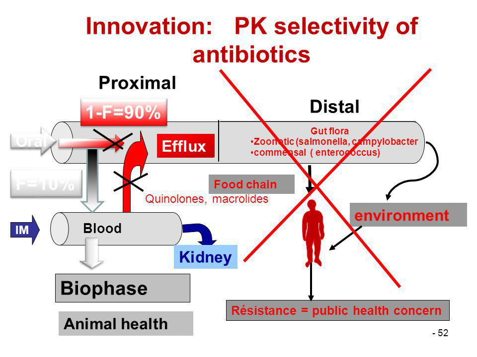 Innovation: PK selectivity of antibiotics