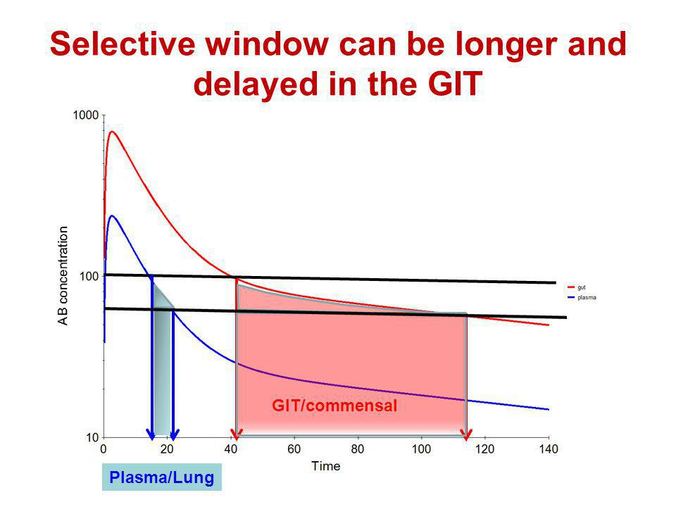 Selective window can be longer and delayed in the GIT