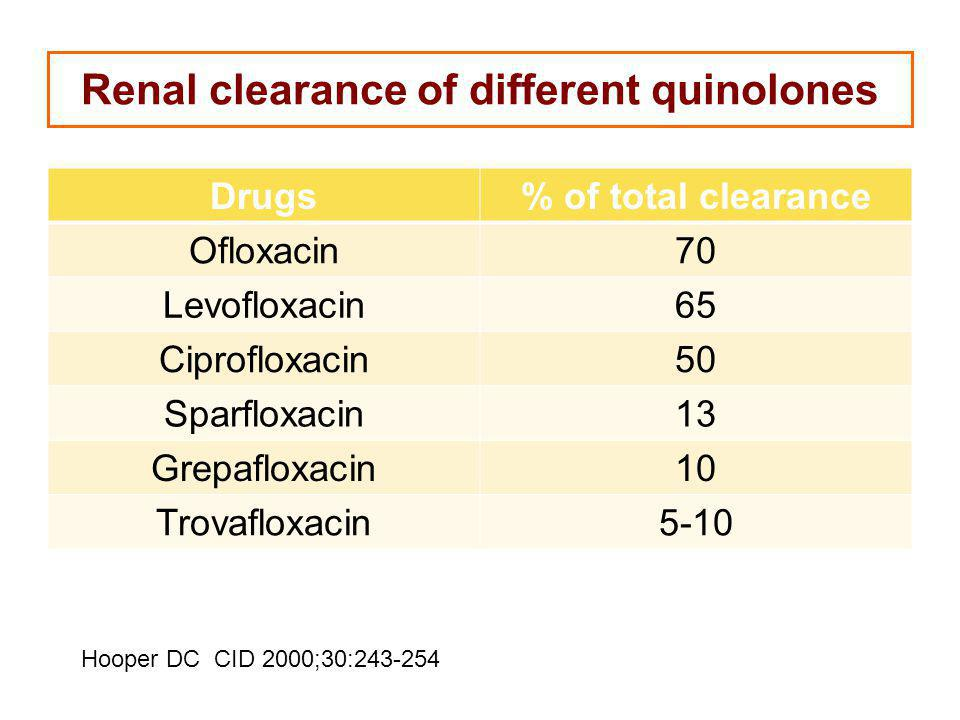 Renal clearance of different quinolones