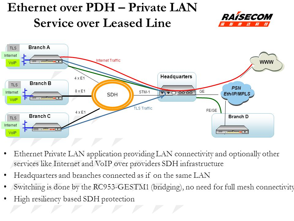 Ethernet over PDH – Private LAN Service over Leased Line