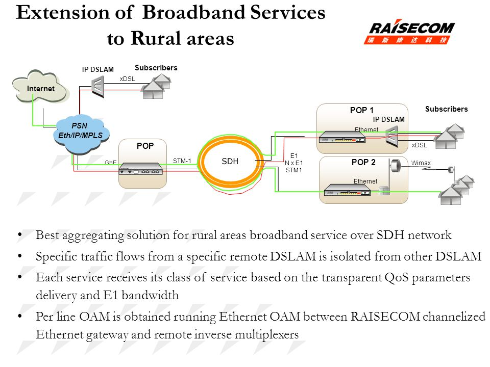 Extension of Broadband Services to Rural areas