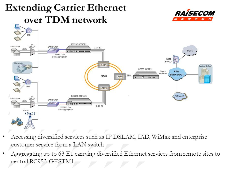 Extending Carrier Ethernet over TDM network