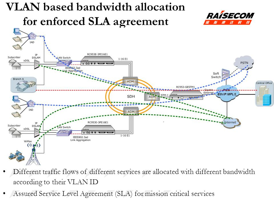 VLAN based bandwidth allocation for enforced SLA agreement