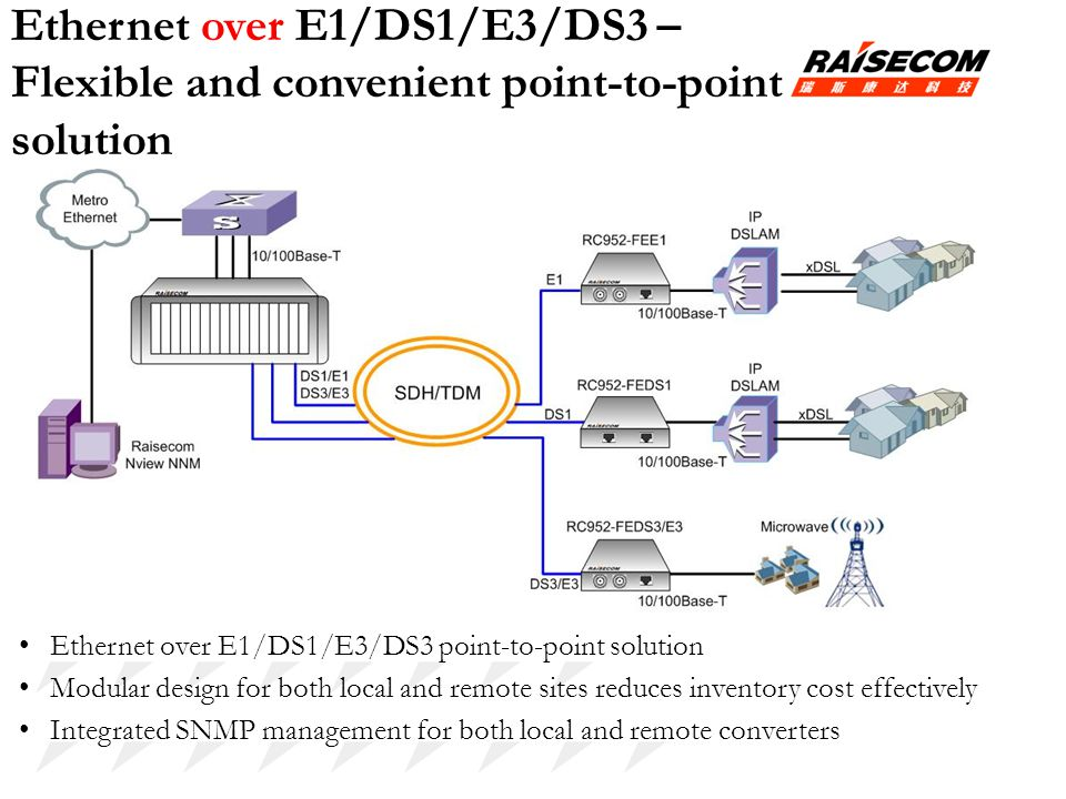 Ethernet over E1/DS1/E3/DS3 – Flexible and convenient point-to-point solution