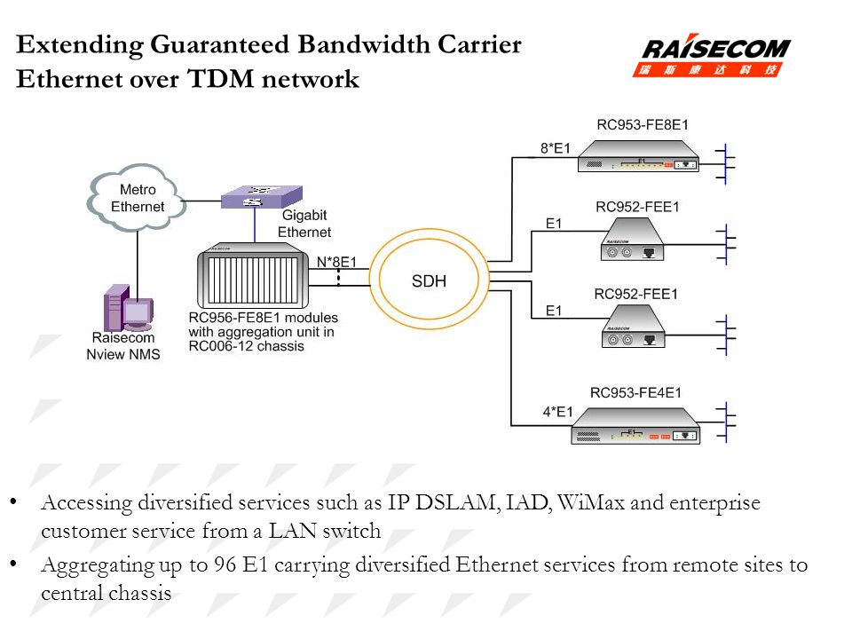 Extending Guaranteed Bandwidth Carrier Ethernet over TDM network
