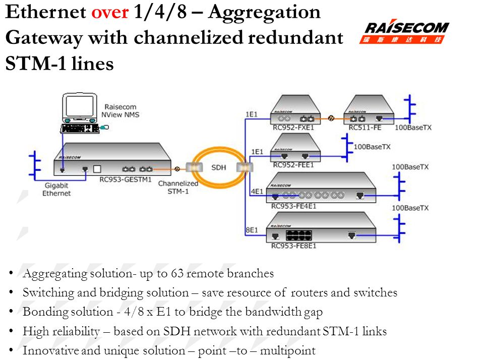 Ethernet over 1/4/8 – Aggregation Gateway with channelized redundant STM-1 lines