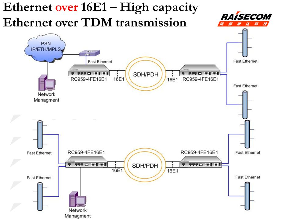 Ethernet over 16E1 – High capacity Ethernet over TDM transmission