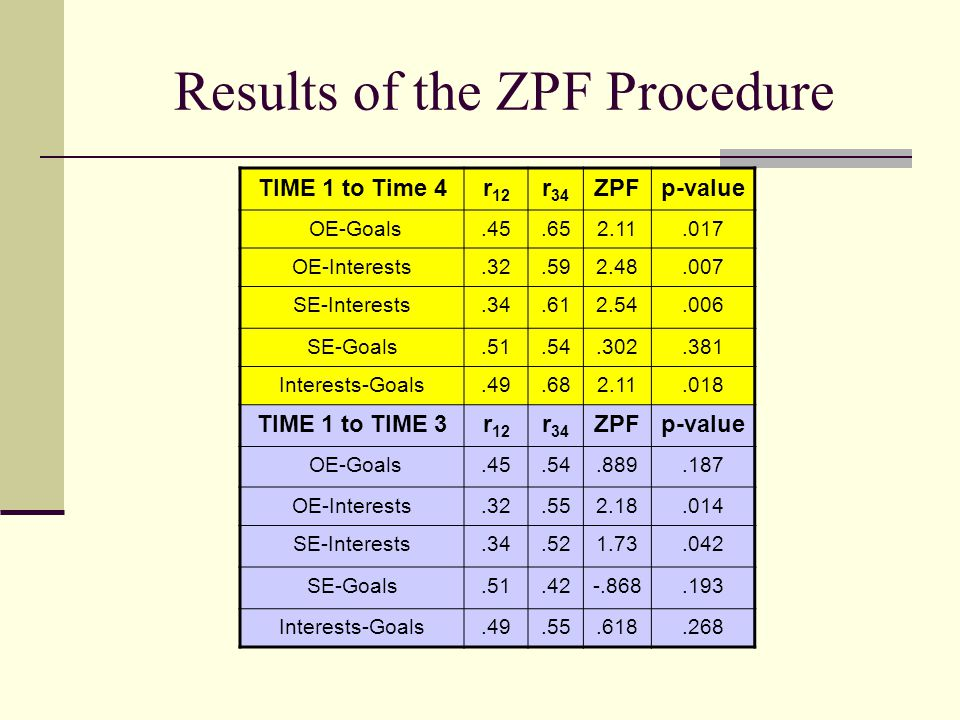 Results of the ZPF Procedure