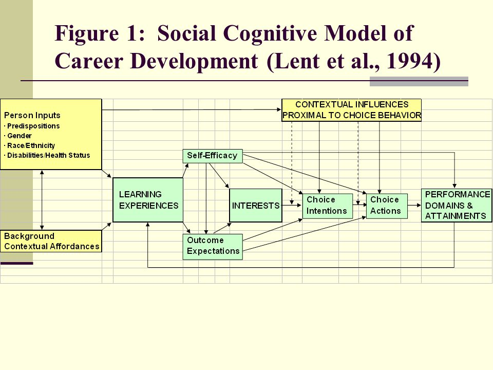 Figure 1: Social Cognitive Model of Career Development (Lent et al