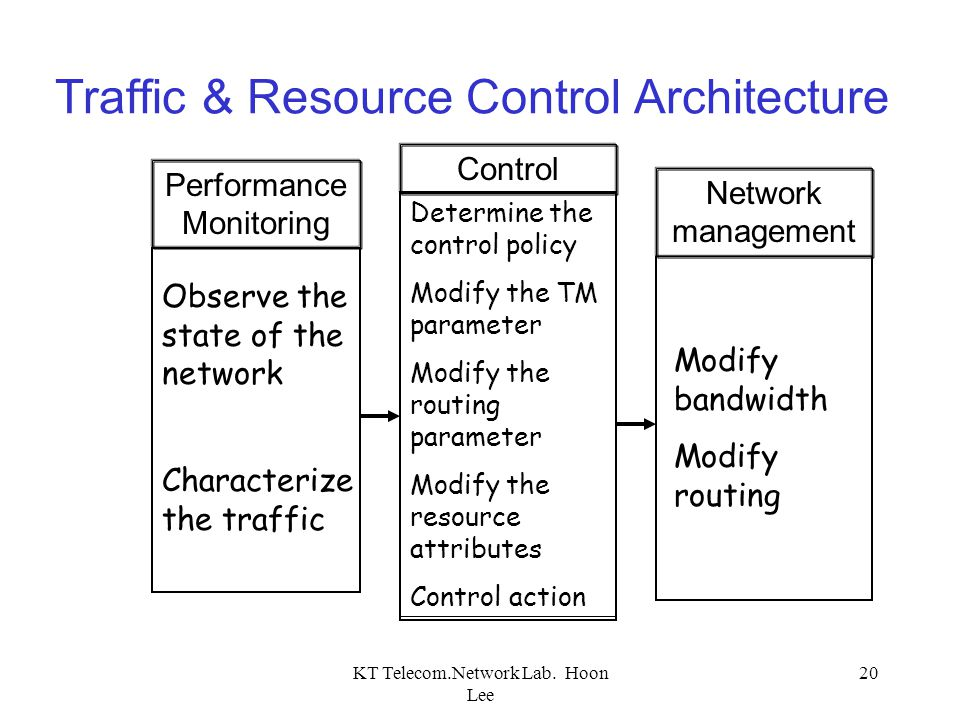 Traffic & Resource Control Architecture