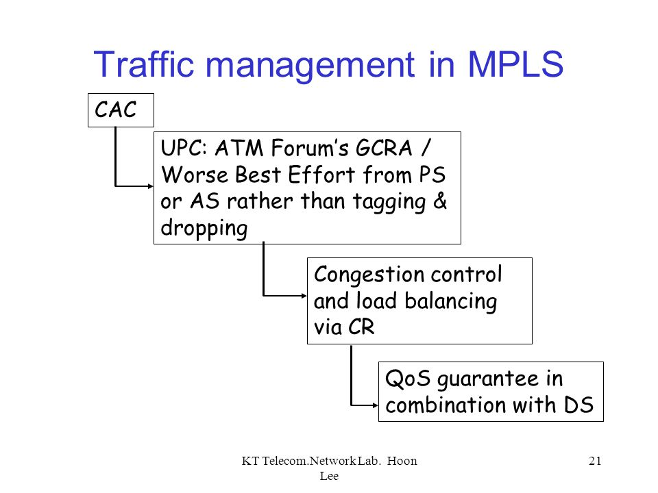 Traffic management in MPLS
