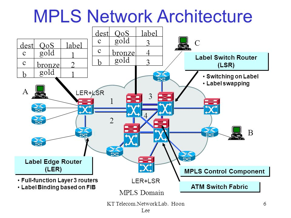 MPLS Network Architecture