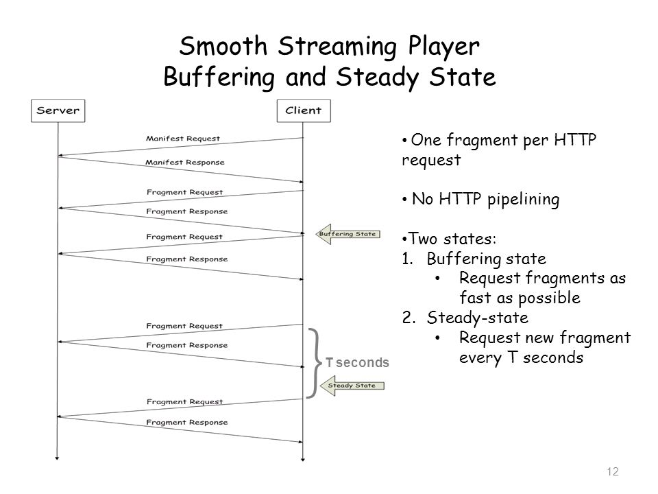 Smooth Streaming Player Buffering and Steady State
