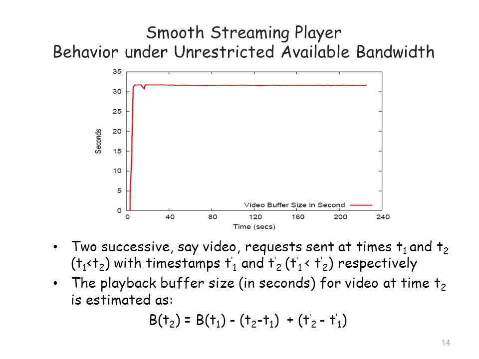 Smooth Streaming Player Behavior under Unrestricted Available Bandwidth