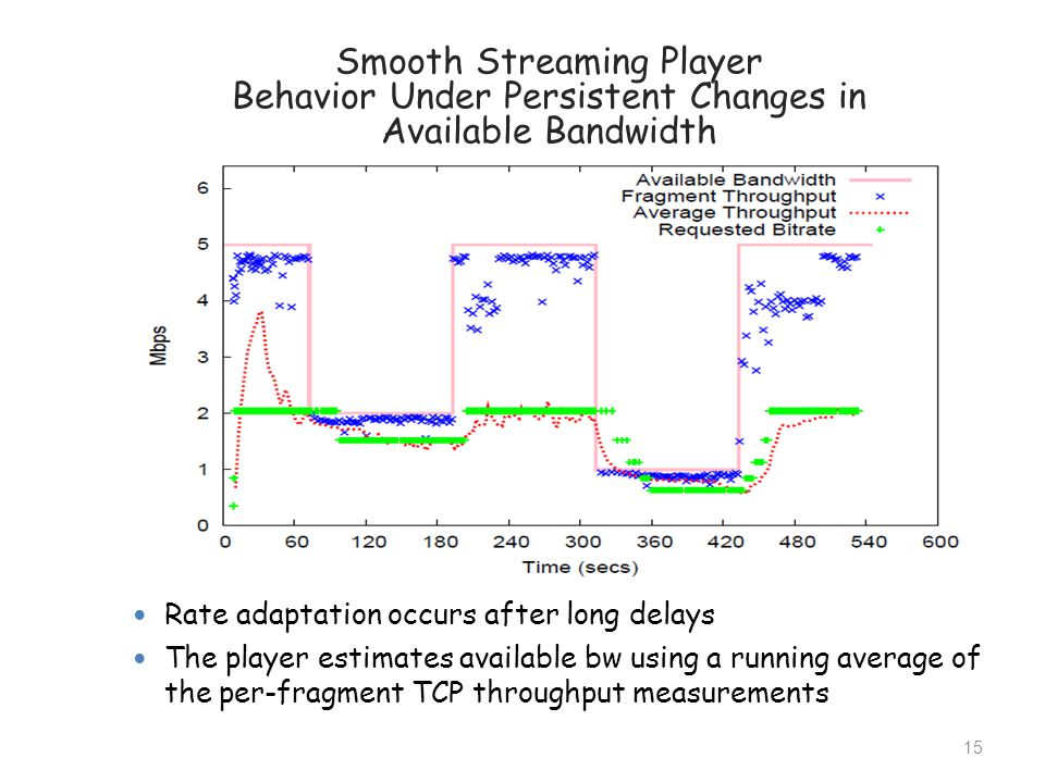 Smooth Streaming Player Behavior Under Persistent Changes in