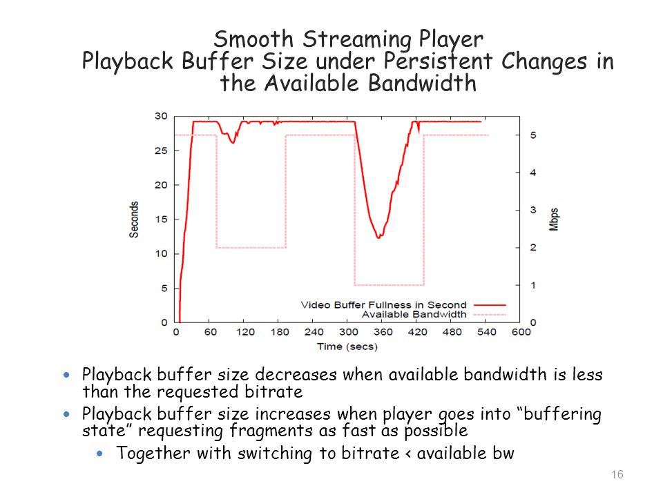 the Available Bandwidth